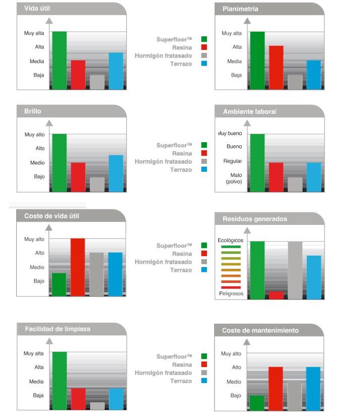 Comparativa Superfloor con otros suelos industriales